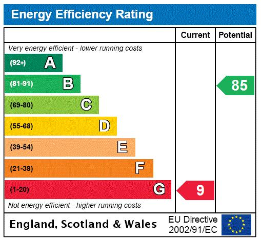 Madrid Road, Barnes, SW13 Energy performance graph