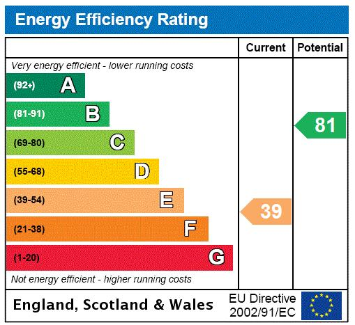 St. Ann's Road, Barnes, SW13 Energy performance graph