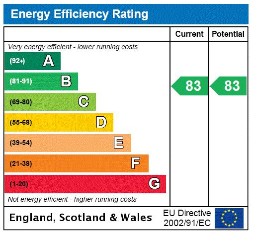 Pinto Tower Apartments, 84 Wandsworth Road, SW8 Energy performance graph