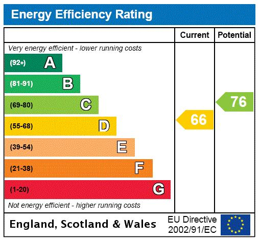 Cornwall Gardens, South Kensington, SW7 Energy performance graph