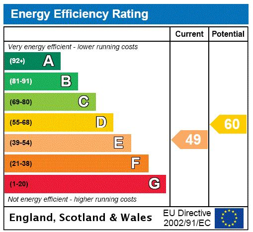 Oxford Gardens, Chiswick, W4 Energy performance graph