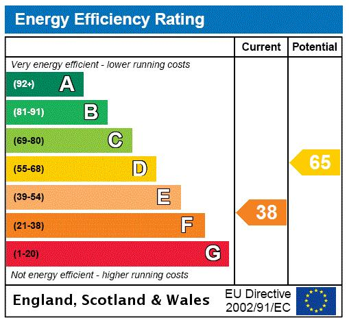Woodstock Road, Chiswick, W4 Energy performance graph
