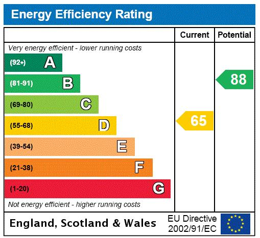 Penner Close, Wimbledon, SW19 Energy performance graph