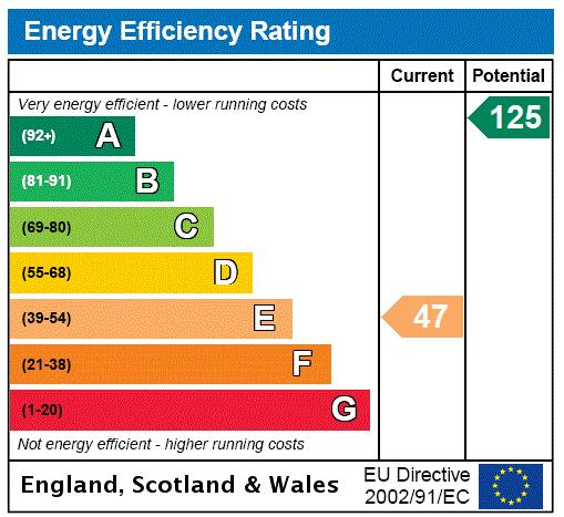 Joshua Street, Lansbury, E14 Energy performance graph