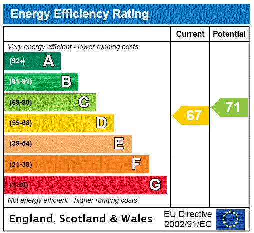 Galaxy Building, The Odyssey, E14 Energy performance graph