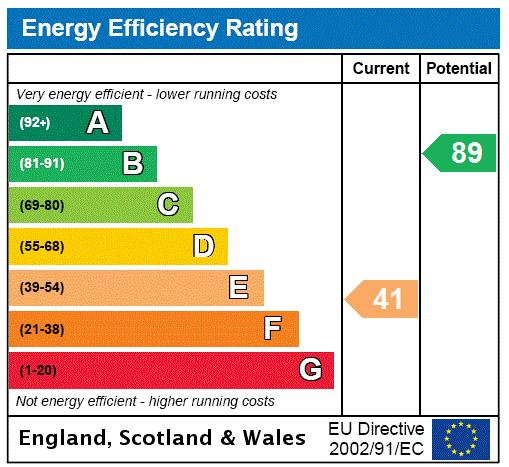 East Ferry Road, Isle Of Dogs, E14 Energy performance graph
