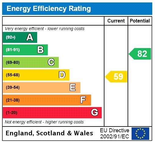 Coleherne Court, The Little Boltons, SW5 Energy performance graph
