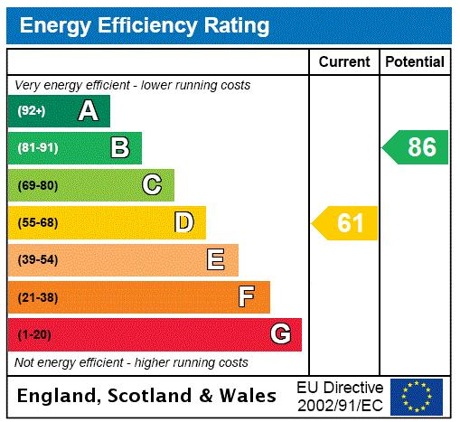 Collingham Road, Earls Court, SW5 Energy performance graph