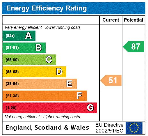Sherbrooke Road, Fulham, SW6 Energy performance graph