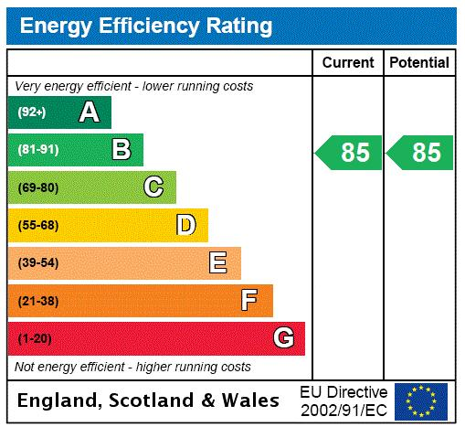 North End Road, Fulham, SW6 Energy performance graph
