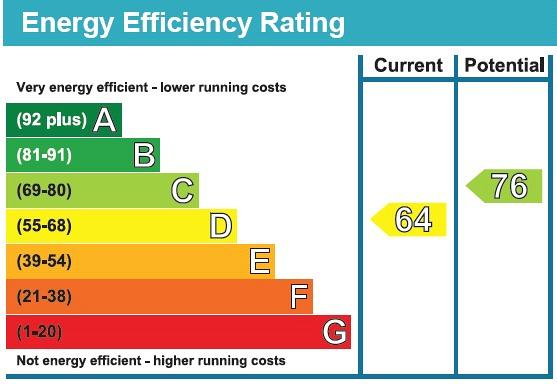 The Mount, Hampstead, NW3 Energy performance graph