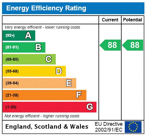 Huxley House, 32 Lawn Road, NW3 Energy performance graph