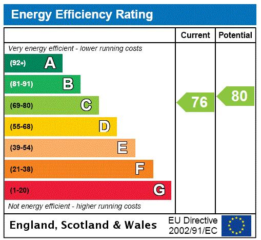 Heathview Court, 20 Corringway, NW11 Energy performance graph