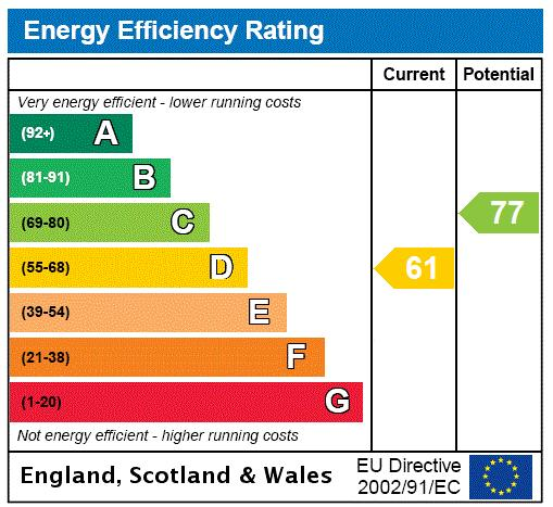 Frognal, Hampstead, NW3 Energy performance graph