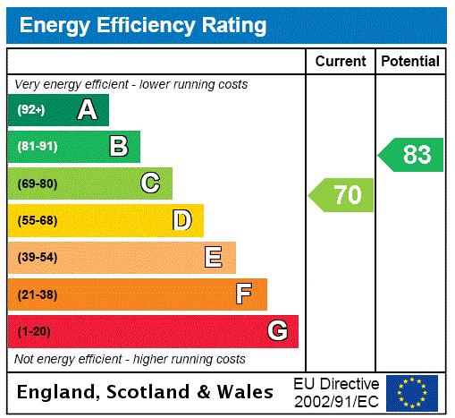 St Regis Heights, Firecrest Drive, NW3 Energy performance graph