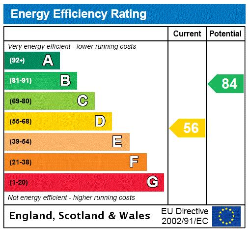 Christchurch Road, Palewell, SW14 Energy performance graph