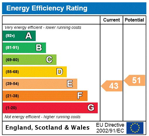 Weltje Road, Hammersmith, W6 Energy performance graph