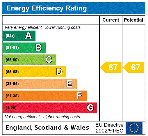 Parkview Residence, Marylebone, NW1 Energy performance graph