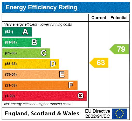 Minster Road, West Hampstead, NW2 Energy performance graph