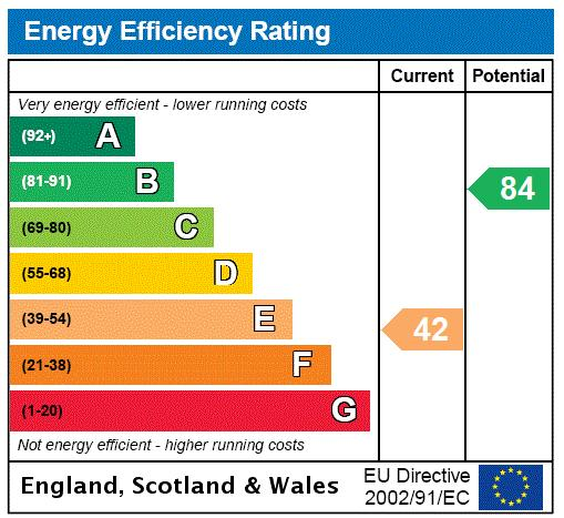 Warwick Square, Victoria, SW1V Energy performance graph