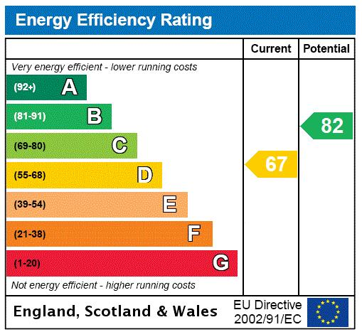 Bevan House, Boswell Street, WC1N Energy performance graph