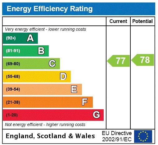 Old Post House, Churton Place, SW1V Energy performance graph