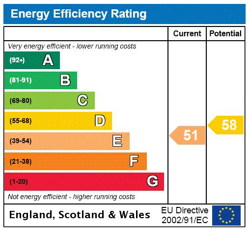 Lindfield Gardens, Hampstead, NW3 Energy performance graph