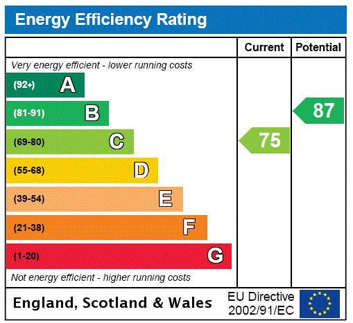 Caudwell Terrace, Westover Road, SW18 Energy performance graph