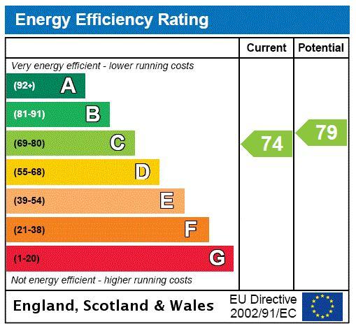 Oxford & Cambridge Mansions, Old Marylebone Road, NW1 Energy performance graph