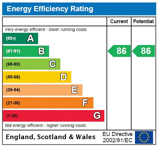 East Parkside, Greenwich, SE10 Energy performance graph