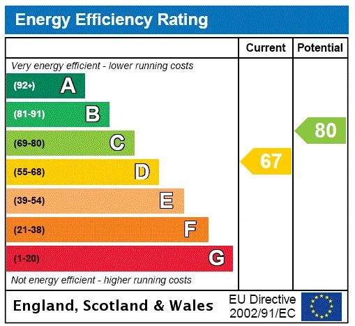 Mexfield Road, East Putney, SW15 Energy performance graph