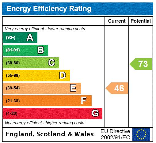 Wellington Lodge, 25a Denton Street, SW18 Energy performance graph