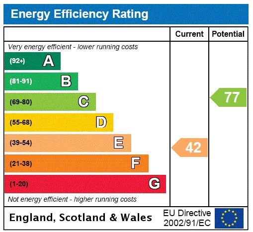 Martindale, East Sheen, SW14 Energy performance graph