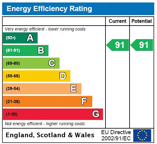 Fisher Close, Surrey Quays, SE16 Energy performance graph