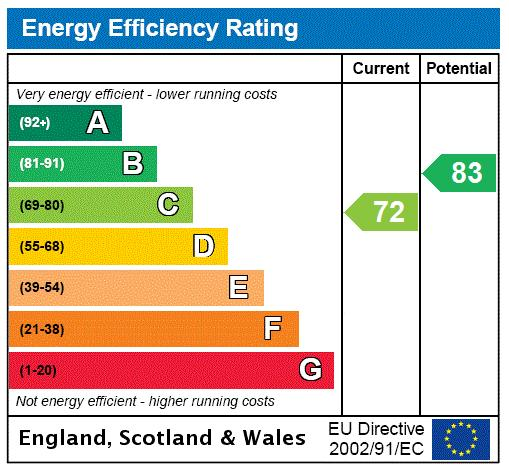 Downing Court, Grenville Street, WC1N Energy performance graph