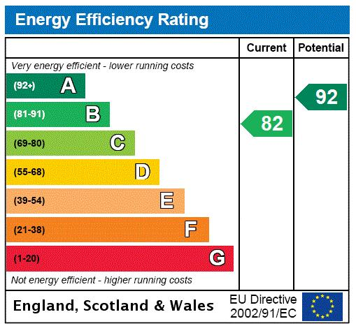Edwards Cottages, Islington, N1 Energy performance graph