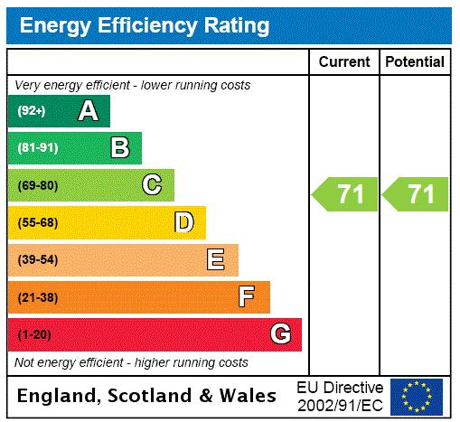 Marconi House, 335 Strand, WC2R Energy performance graph