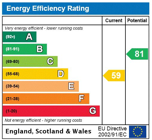 Chelwood House, Gloucester Square, W2 Energy performance graph