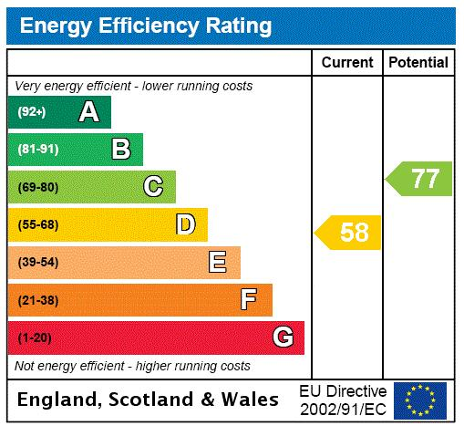 Westbourne Terrace, Bayswater, W2 Energy performance graph