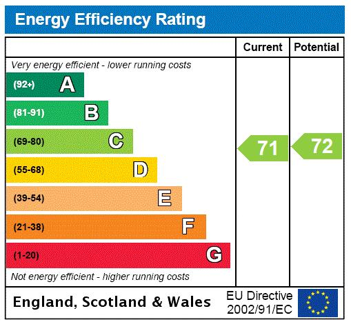 Radnor Lodge, Sussex Place, W2 Energy performance graph