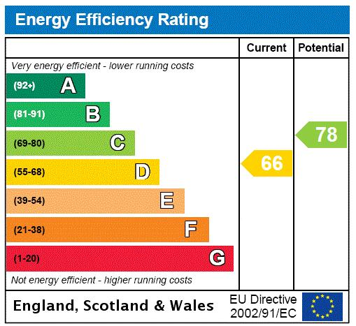Radnor Place, Connaught Village, W2 Energy performance graph