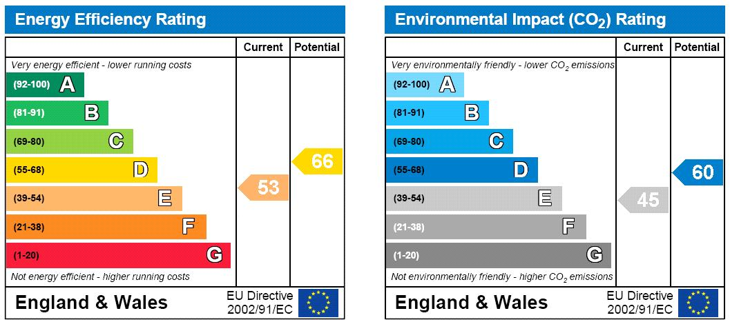 Porchester Place, Hyde Park, W2 Energy performance graph
