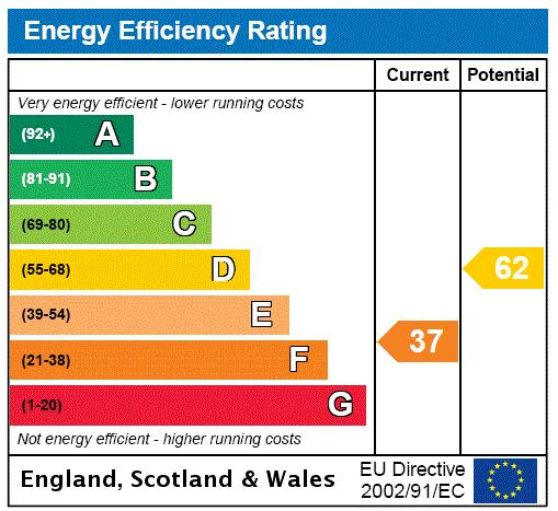 Brooksby Street, Barnsbury, N1 Energy performance graph