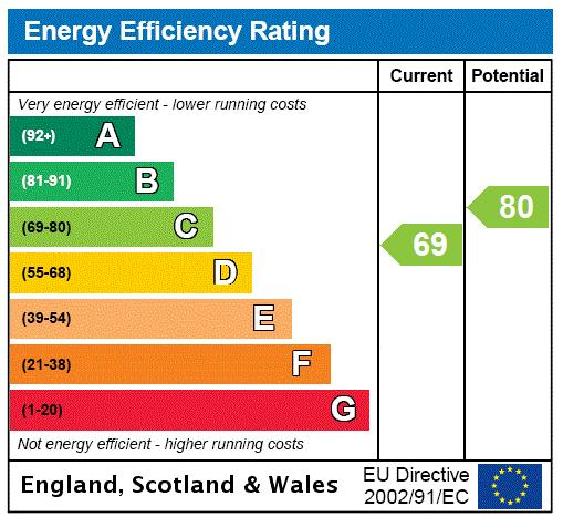 Downham Road, Islington, N1 Energy performance graph