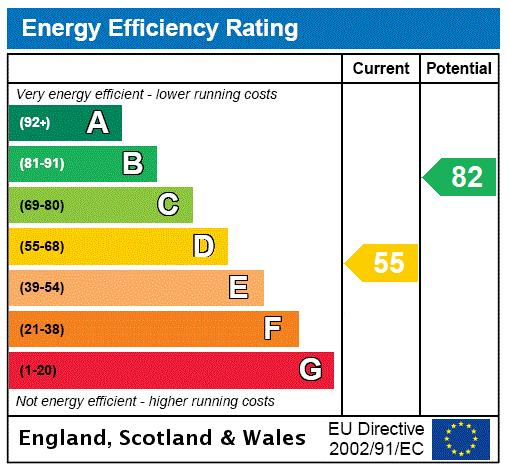 Kelso Place, Kensington, W8 Energy performance graph