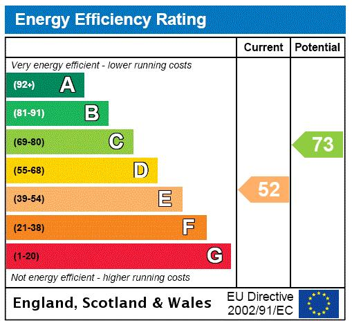 Ilchester Mansions, Abingdon Road, W8 Energy performance graph