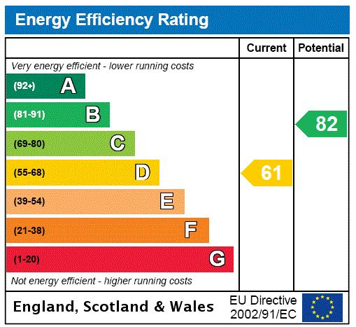 12-14 De Vere Gardens, Kensington, W8 Energy performance graph