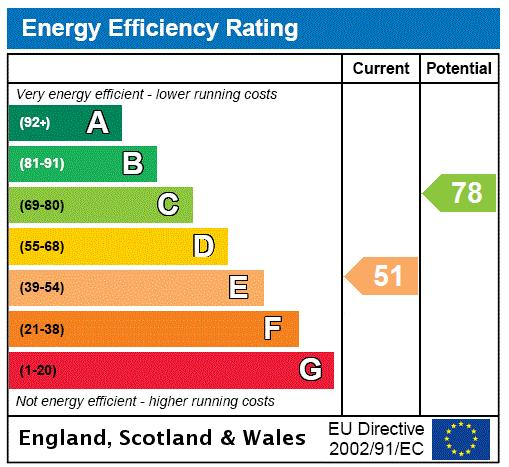 Oakwood Court, Holland Park, W14 Energy performance graph