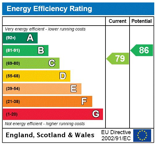 Kelsall Mews, Richmond, TW9 Energy performance graph