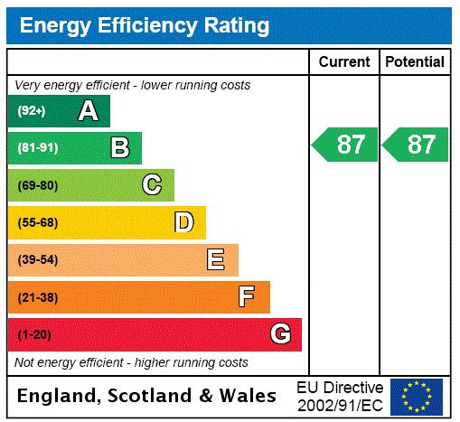 Lighterage Court, High Street, TW8 Energy performance graph